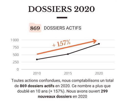 Nombre de dossiers actifs de DIOGENES en 2020