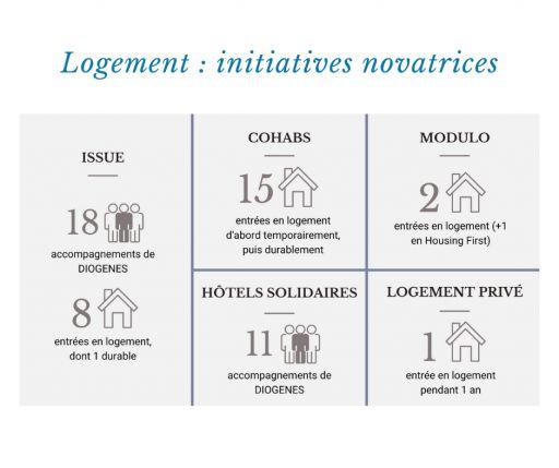 Projets de logement novateurs en 2020
