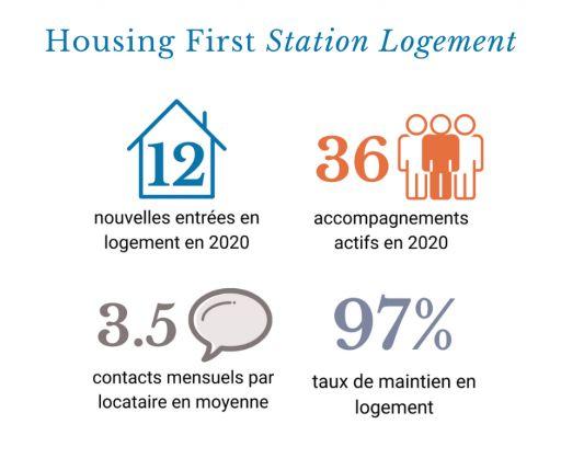 Housing First Station Logement en 2020