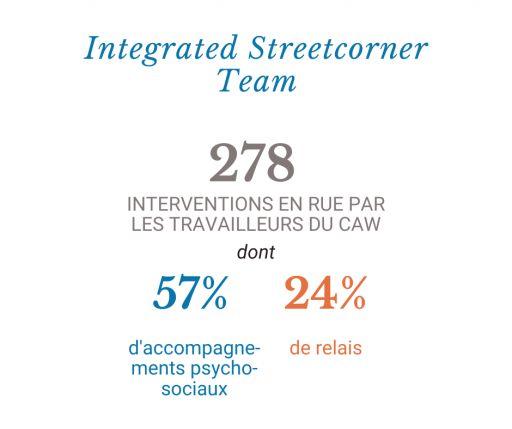 Integrated Streetcorner Team (CAW) en 2020