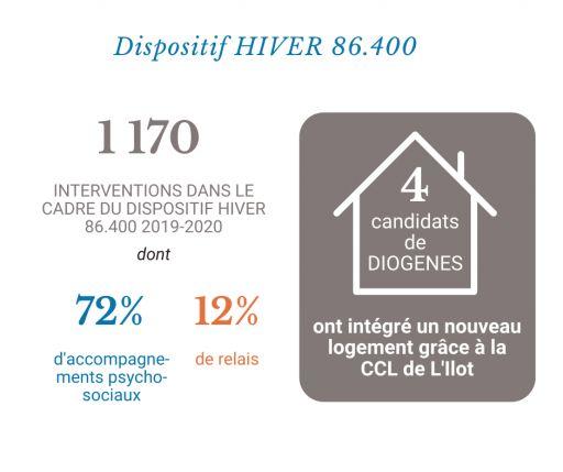 Dispositif Hiver 2019/2020