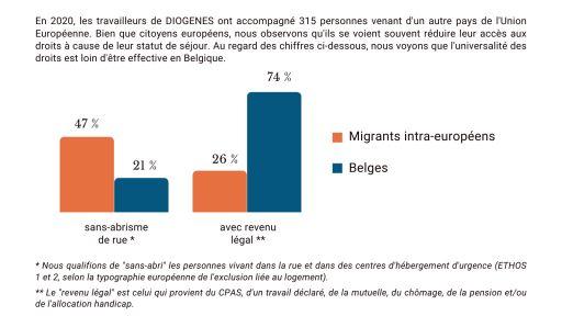 Les migrants intra-européens ont moins souvent un logement ou hébergement et un revenu légal