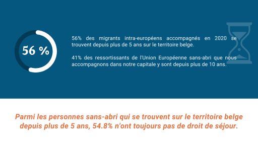 56% des migrants intra-européens accompagnés en 2020 se trouvent depuis plus de 5 ans sur le territoire belge