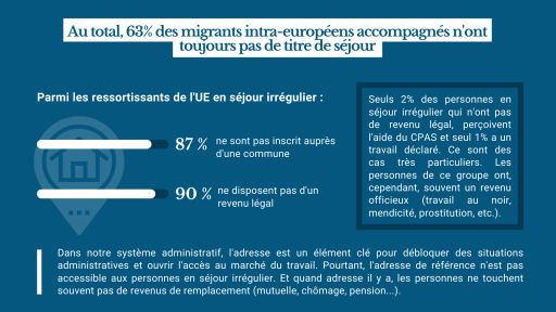 Au total, 63% des migrants intra-européens accompagnés n'ont toujours pas de titre de séjour