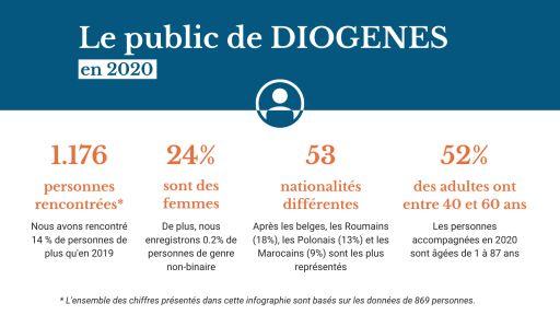 1176 personnes rencontrées, 24% de femmes, 53 nationalités, 52% de 40-60 ans