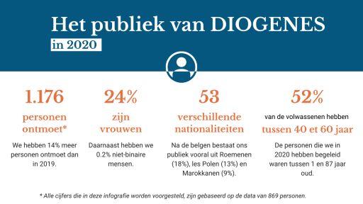 1176 personen ontmoet, 24% vrouwen, 53 nationaliteiten, 52% tussen de 40 en 60 jaar