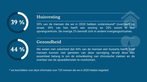39% op straat, 39% in een woning; 44% heeft een huisarts