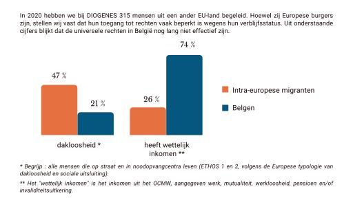 Intra-europese migranten hebben minder vaak een woning of opvang, en een wettelijk inkomen
