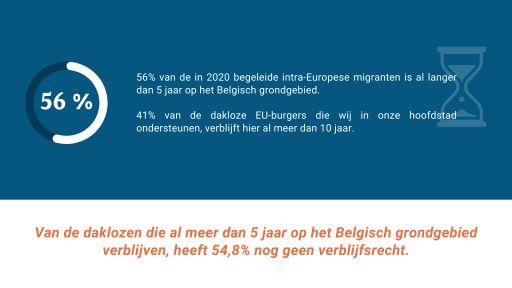 56% van de in 2020 begeleide intra-Europese migranten is al langer dan 5 jaar op het Belgisch grondgebied