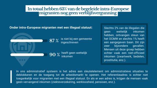 In totaal hebben 63% van de begeleide intra-Europese migranten nog geen verblijfsvergunning